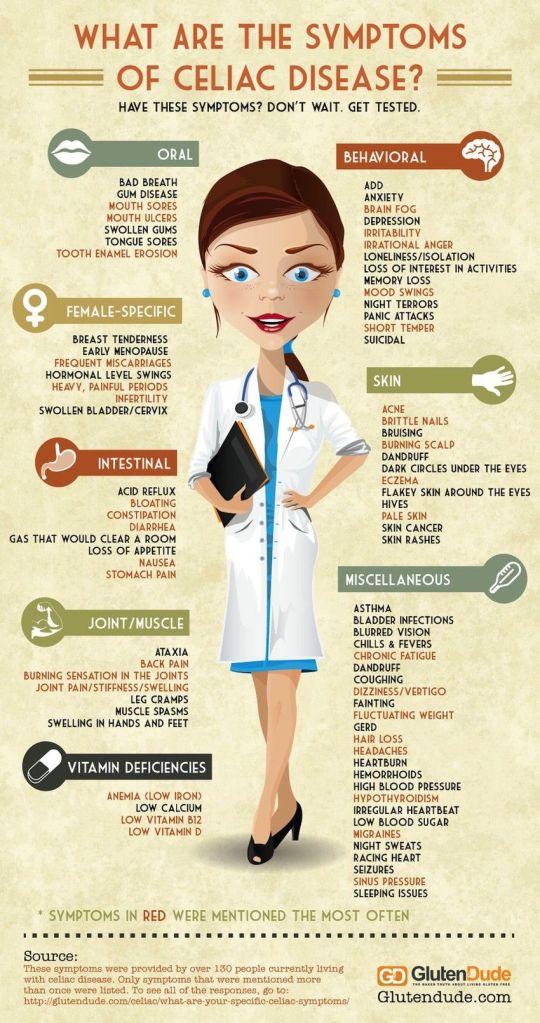 celiac disease symptom graphic