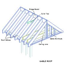 Gabel Roof | Turnkey Structural