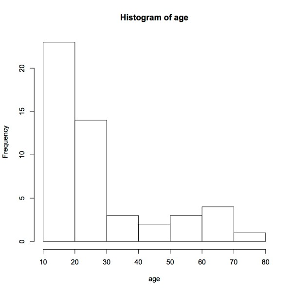 hist(age)