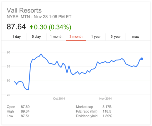 MTN's stock price jumped after it purchased one of the largest resorts in Utah.