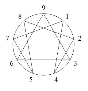Ennegrammisymboli (Wikipedia)