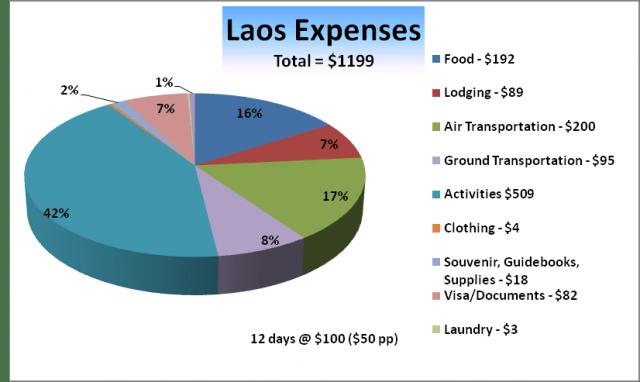 LaosChart