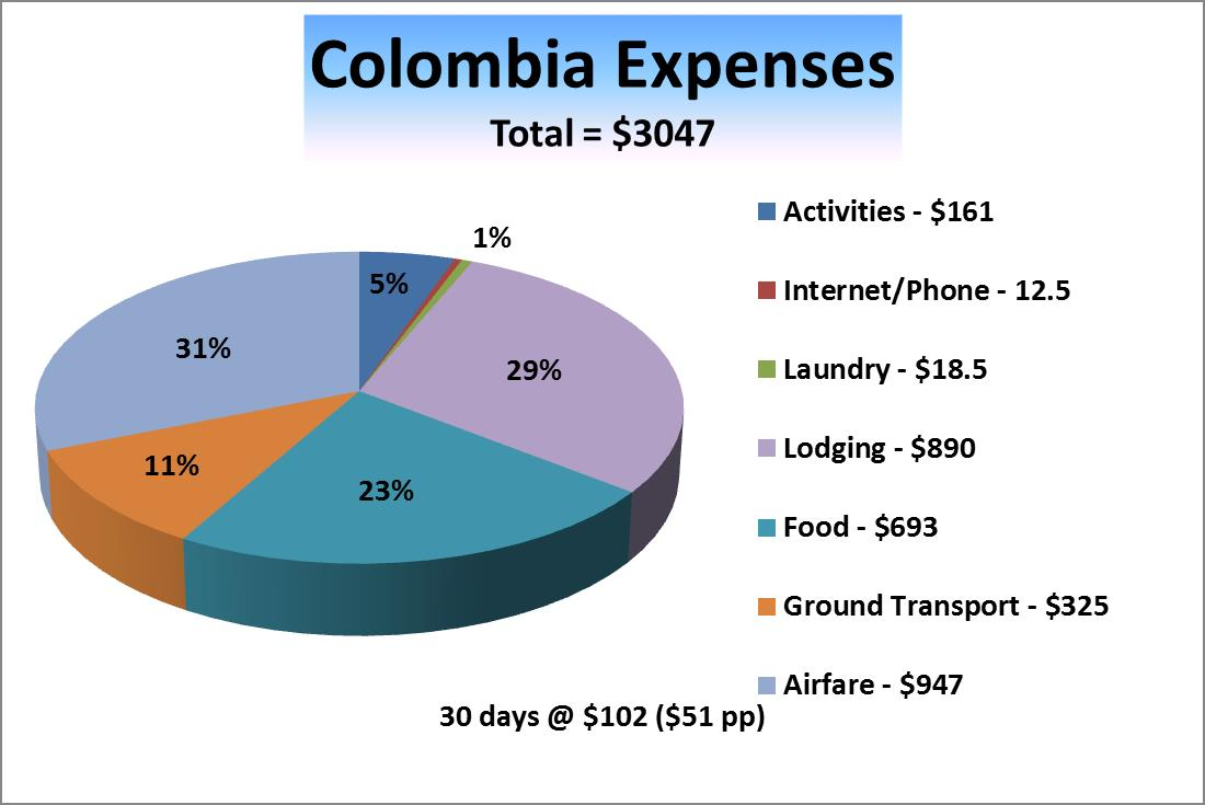 colombia expenses