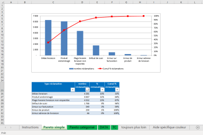 analyse pareto excel