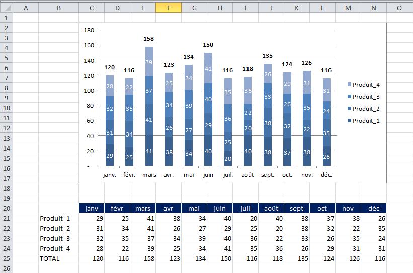 graphique excel axe abscisse multi niveau initial