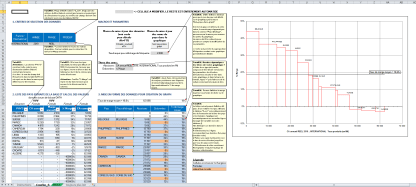 Graphique excel courbe S histogramme