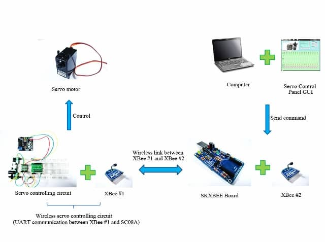 Wirelesss Servo Controller Using XBee