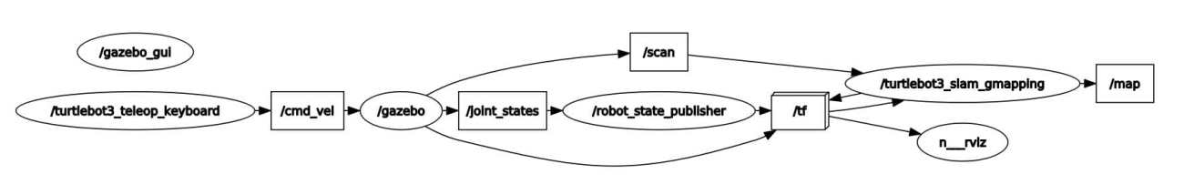 RQT graph showing active nodes and topics during the performance test