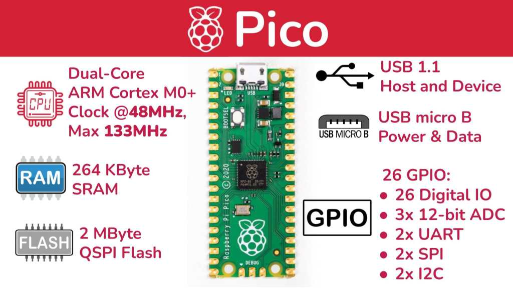 Rpi Pico Overview Hd