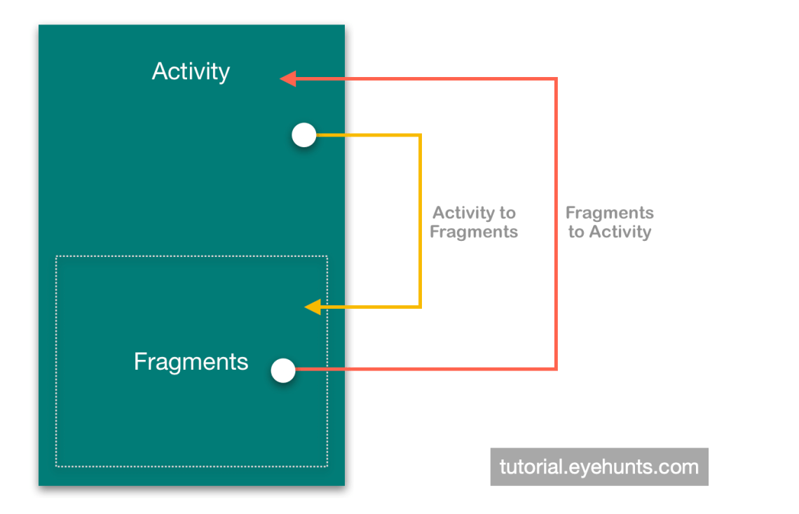 Activity and Fragments communication example
