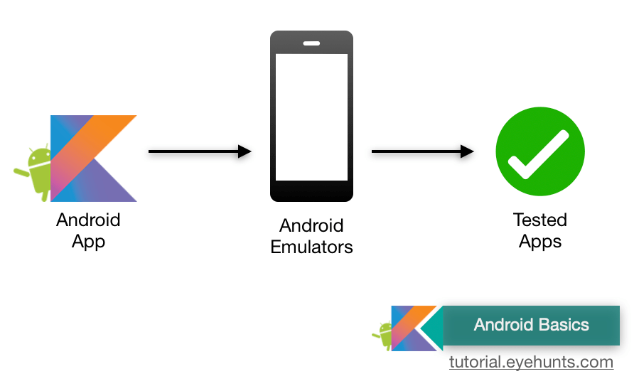 How to Run Android apps on the Android Emulator (Simulator)