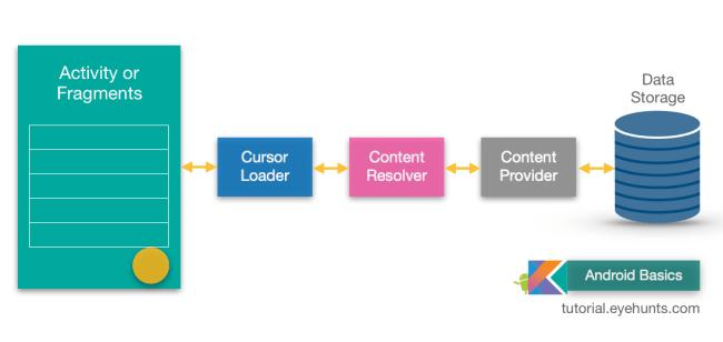 Content Providers ContentResolver example tutorial studio database