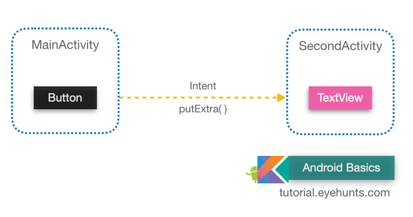 Explicit Intent - Start Another activity example – Kotlin