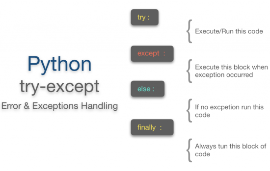 Python try except | Finally | Else | Print Error Examples ne