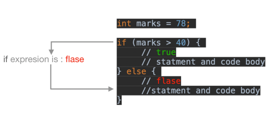 Java if-else statement Example