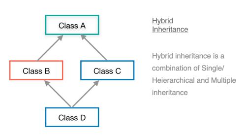 How Hybrid Inheritance in Java