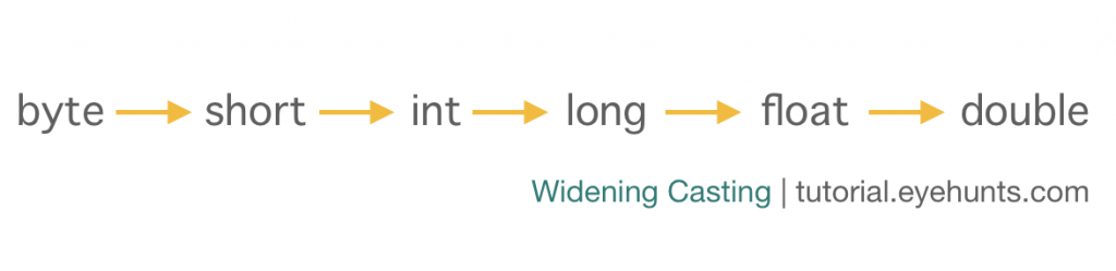 Java Widening Casting orAutomatic Type casting example