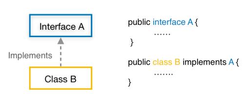 Java interface inheritance class to interface