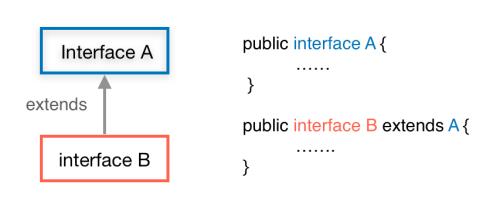Java interface inheritance interface to interface