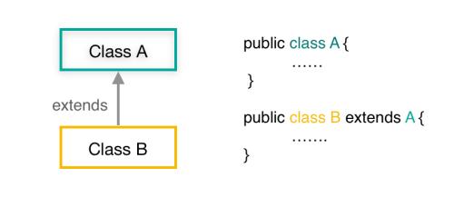 java class inheritance class to class