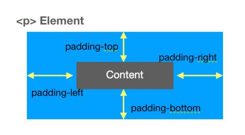 add HTML paragraph padding HTML P tag