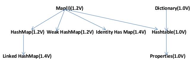 java map interface