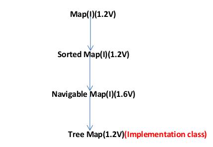 java Navigablemap collection