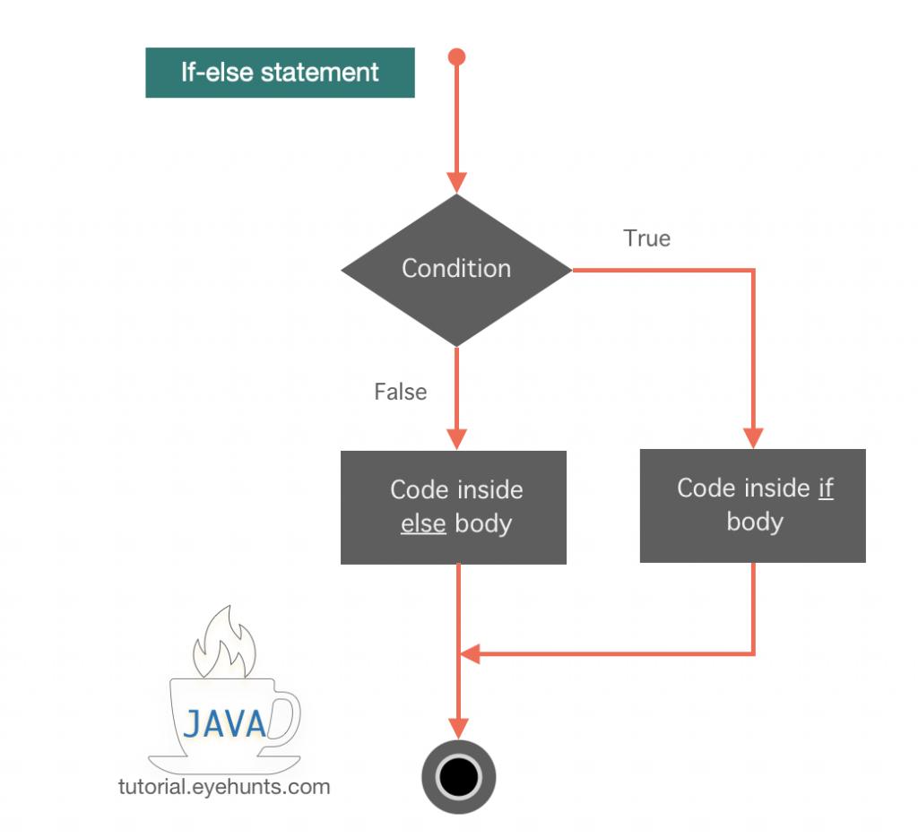 Java If Statement
