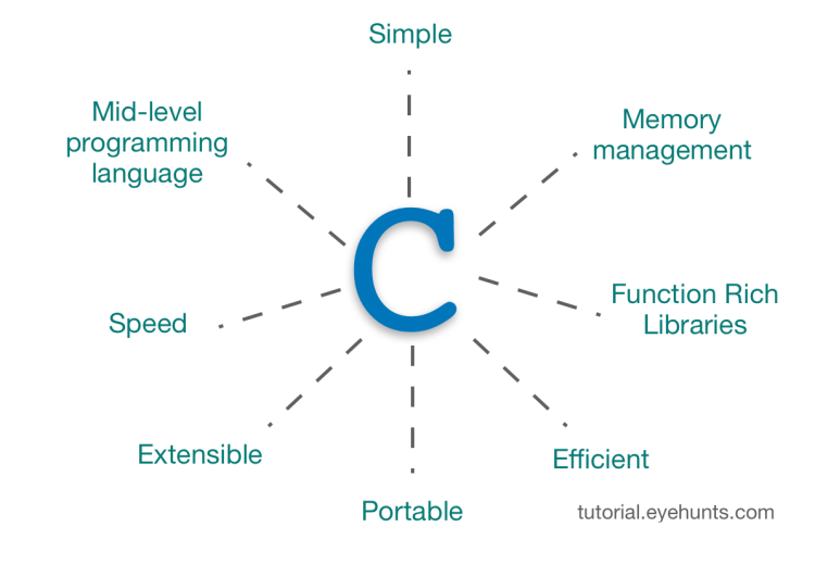 C programming important features