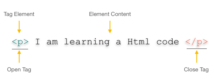 HTML Basic | Definition | Tags and attributes | Elements ...