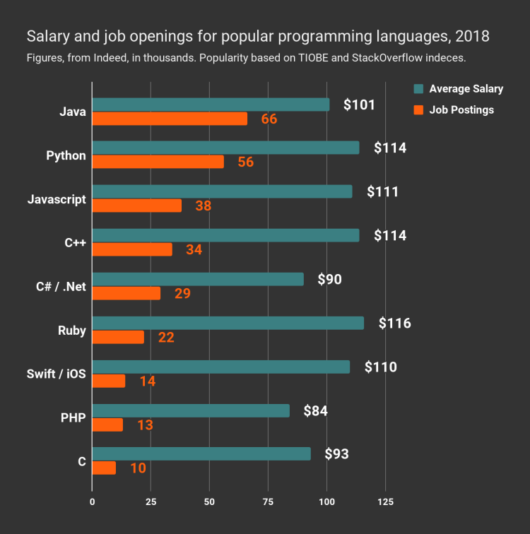 Best Paying salary job java vs javascript