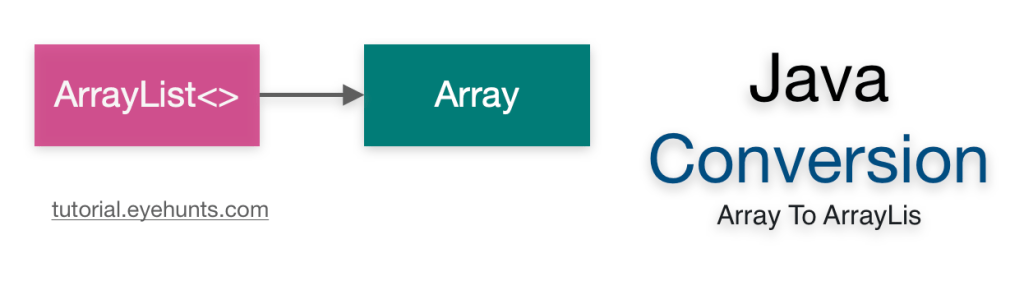 Conversion of Array To ArrayList in Java