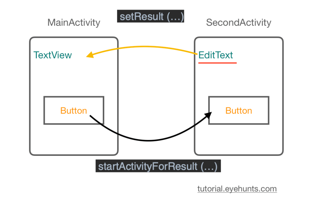 get Result from an Activityc Android startActivityForResult
