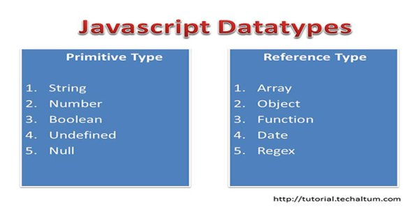 Javascript data types   Primitive and refrence, typeof ...