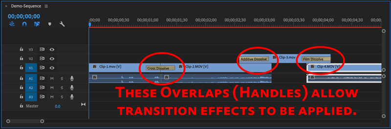 Clip Handles in Premiere Pro video editing sequence