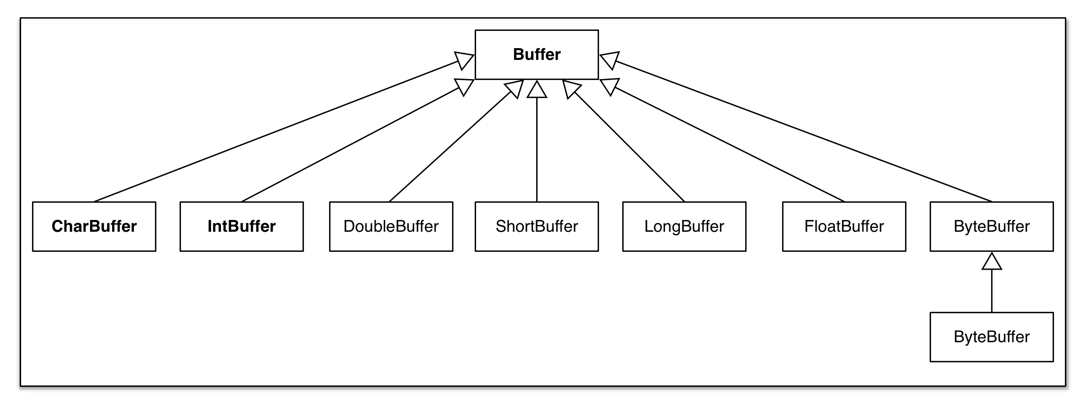 Java Nio Buffer Tutorials