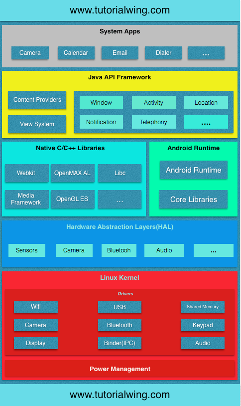 Tutorialwing Android architecture