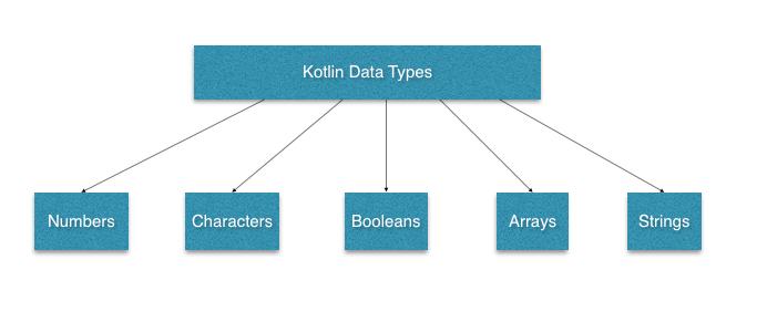 Tutorialwing Kotlin Basic Data Types