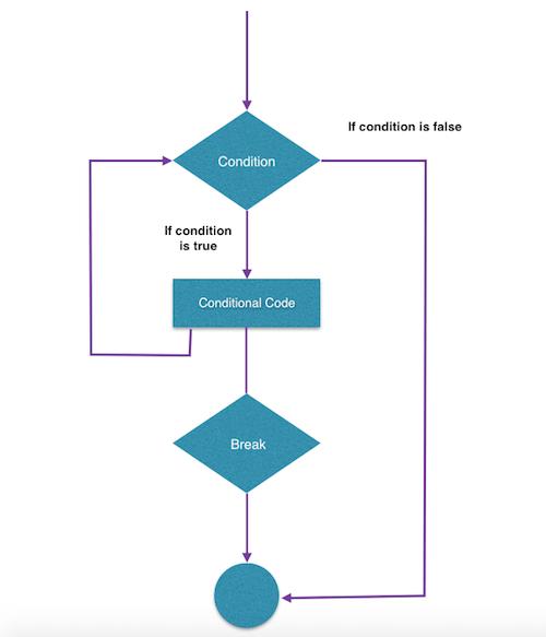 Tutorialwing - Flow diagram of break in while loop in kotlin