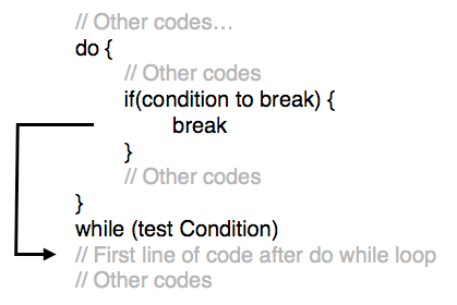 Tutorialwing - Syntax to use break in do while loop in kotlin