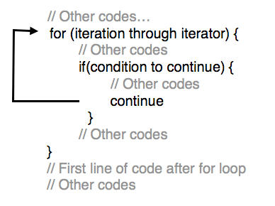 Tutorialwing - Syntax of Continue in for loop in kotlin