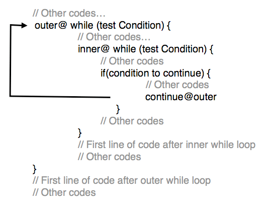 Tutorialwing - Syntax of Labeled Continue in while loop in Kotlin