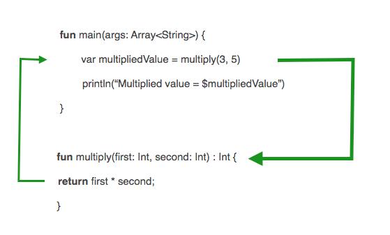 Tutorialwing - Calling Function in kotlin , kotlin function calling, function call in kotlin