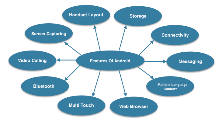 Tutorialwing Android Features Different Features of Android