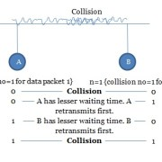 Tutorialwing CSMA/CD back off algorithm diagram