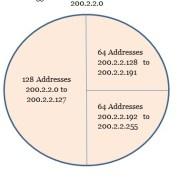 Tutorialwing Variable Length Subnet Masking Example of Variable Length Subnet Masking
