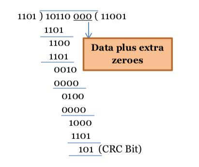 tutorialwing CRC calculation sender cyclic redundancy check tutorial example