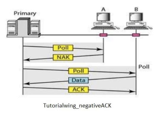 Tutorialwing Negative Acknowledge Example of Negative Acknowledge Example