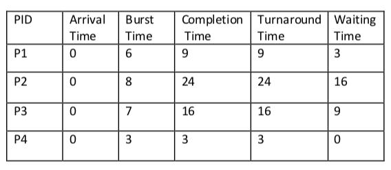 Tutorialwing Shortest Job First Scheduling Example of Shortest Job First Example