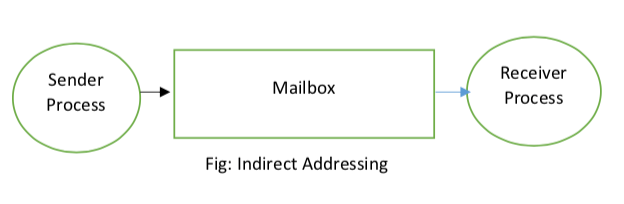 Tutoriawing operating system Indirect Addressing Example of inter process communication